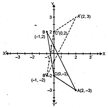 ML Aggarwal Class 10 Solutions for ICSE Maths Chapter 10 Reflection Ex 10 22