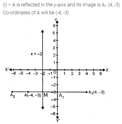 ML Aggarwal Class 10 Solutions for ICSE Maths Chapter 12 Equation of a Straight Line Chapter Test 8