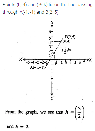 ML Aggarwal Class 10 Solutions for ICSE Maths Chapter 12 Equation of a Straight Line Ex 12.1 23