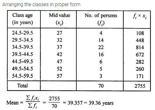 ML Aggarwal Class 10 Solutions for ICSE Maths Chapter 21 Measures of Central Tendency Chapter Test 14