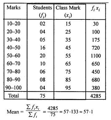 ML Aggarwal Class 10 Solutions for ICSE Maths Chapter 21 Measures of Central Tendency Chapter Test 16