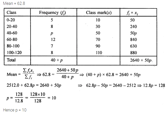 ML Aggarwal Class 10 Solutions for ICSE Maths Chapter 21 Measures of Central Tendency Chapter Test 18