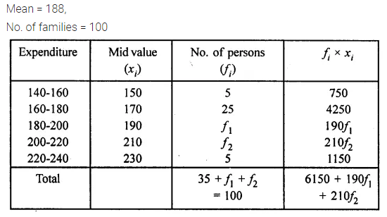 ML Aggarwal Class 10 Solutions for ICSE Maths Chapter 21 Measures of Central Tendency Chapter Test 20