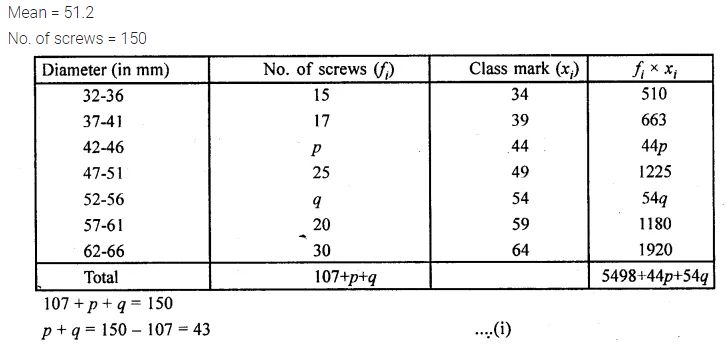 ML Aggarwal Class 10 Solutions for ICSE Maths Chapter 21 Measures of Central Tendency Chapter Test 23
