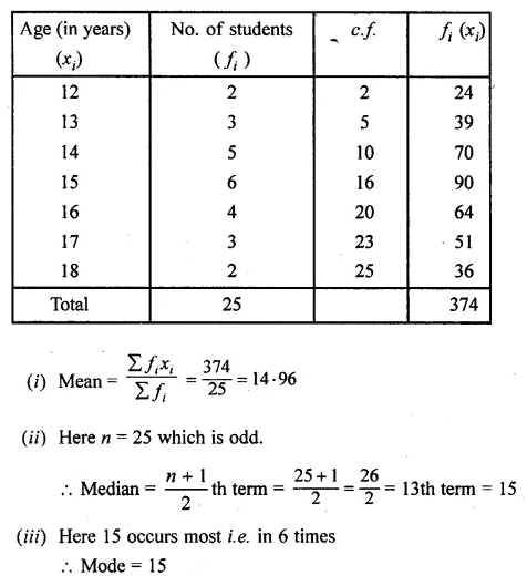 ML Aggarwal Class 10 Solutions for ICSE Maths Chapter 21 Measures of Central Tendency Chapter Test 31