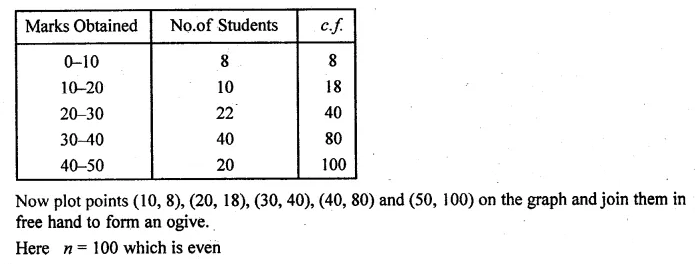 ML Aggarwal Class 10 Solutions for ICSE Maths Chapter 21 Measures of Central Tendency Chapter Test 38