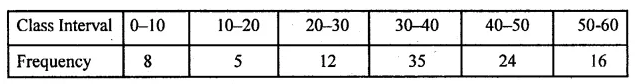 ML Aggarwal Class 10 Solutions for ICSE Maths Chapter 21 Measures of Central Tendency Ex 21.1 28