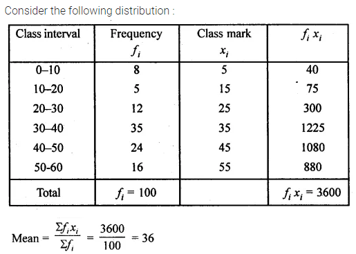 ML Aggarwal Class 10 Solutions for ICSE Maths Chapter 21 Measures of Central Tendency Ex 21.1 29