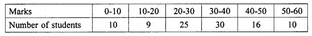 ML Aggarwal Class 10 Solutions for ICSE Maths Chapter 21 Measures of Central Tendency Ex 21.1 30