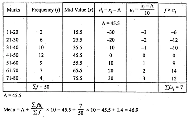 ML Aggarwal Class 10 Solutions for ICSE Maths Chapter 21 Measures of Central Tendency Ex 21.1 37