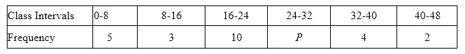 ML Aggarwal Class 10 Solutions for ICSE Maths Chapter 21 Measures of Central Tendency Ex 21.1 40