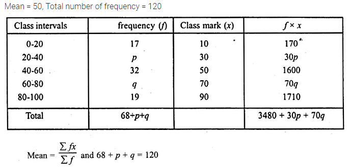 ML Aggarwal Class 10 Solutions for ICSE Maths Chapter 21 Measures of Central Tendency Ex 21.1 45