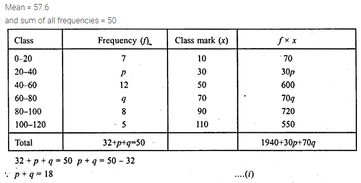 ML Aggarwal Class 10 Solutions for ICSE Maths Chapter 21 Measures of Central Tendency Ex 21.1 48