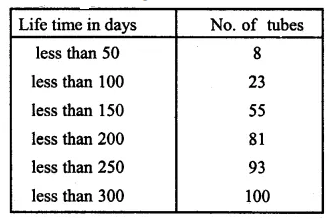 ML Aggarwal Class 10 Solutions for ICSE Maths Chapter 21 Measures of Central Tendency Ex 21.1 50