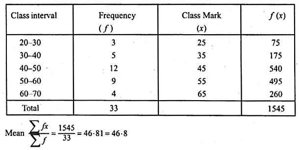 ML Aggarwal Class 10 Solutions for ICSE Maths Chapter 21 Measures of Central Tendency Ex 21.1 53