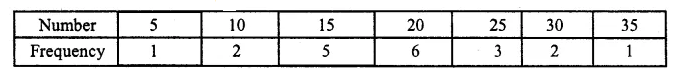 ML Aggarwal Class 10 Solutions for ICSE Maths Chapter 21 Measures of Central Tendency Ex 21.1 6