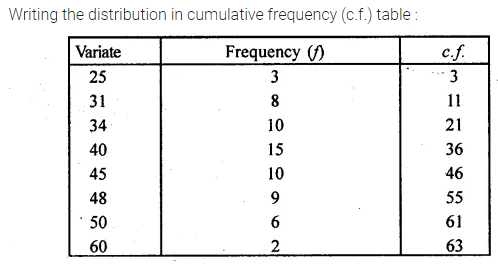 ML Aggarwal Class 10 Solutions for ICSE Maths Chapter 21 Measures of Central Tendency Ex 21.2 18
