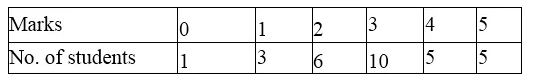 ML Aggarwal Class 10 Solutions for ICSE Maths Chapter 21 Measures of Central Tendency Ex 21.3 10