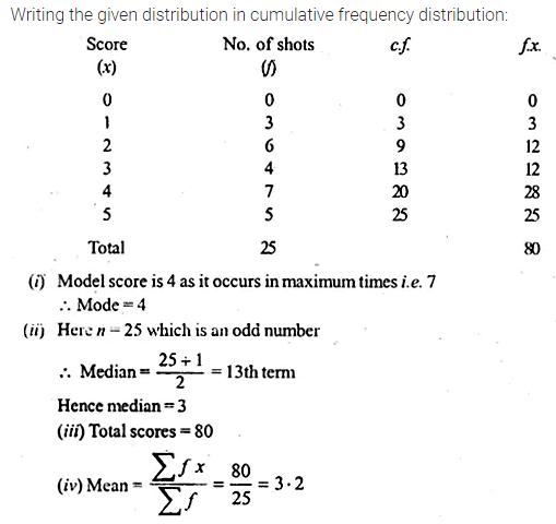 ML Aggarwal Class 10 Solutions for ICSE Maths Chapter 21 Measures of Central Tendency Ex 21.3 15