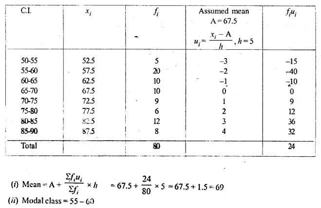 ML Aggarwal Class 10 Solutions for ICSE Maths Chapter 21 Measures of Central Tendency Ex 21.3 17