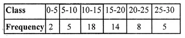 ML Aggarwal Class 10 Solutions for ICSE Maths Chapter 21 Measures of Central Tendency Ex 21.4 1