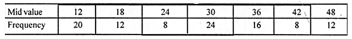 ML Aggarwal Class 10 Solutions for ICSE Maths Chapter 21 Measures of Central Tendency Ex 21.4 17