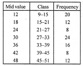 ML Aggarwal Class 10 Solutions for ICSE Maths Chapter 21 Measures of Central Tendency Ex 21.4 18