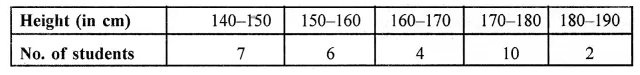 ML Aggarwal Class 10 Solutions for ICSE Maths Chapter 21 Measures of Central Tendency Ex 21.4 3