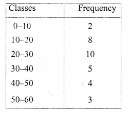 ML Aggarwal Class 10 Solutions for ICSE Maths Chapter 21 Measures of Central Tendency Ex 21.4 8