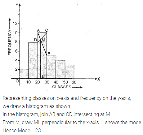 ML Aggarwal Class 10 Solutions for ICSE Maths Chapter 21 Measures of Central Tendency Ex 21.4 9