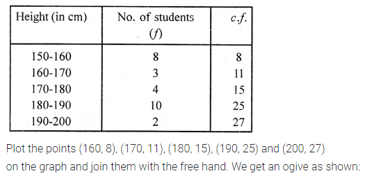 ML Aggarwal Class 10 Solutions for ICSE Maths Chapter 21 Measures of Central Tendency Ex 21.5 2