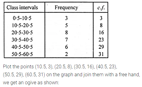 ML Aggarwal Class 10 Solutions for ICSE Maths Chapter 21 Measures of Central Tendency Ex 21.5 5