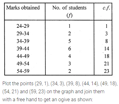 ML Aggarwal Class 10 Solutions for ICSE Maths Chapter 21 Measures of Central Tendency Ex 21.5 8