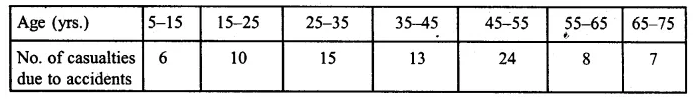 ML Aggarwal Class 10 Solutions for ICSE Maths Chapter 21 Measures of Central Tendency Ex 21.6 12