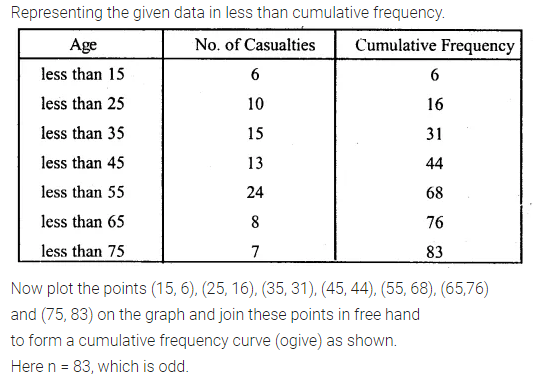 ML Aggarwal Class 10 Solutions for ICSE Maths Chapter 21 Measures of Central Tendency Ex 21.6 13