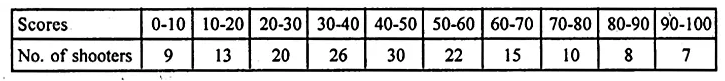 ML Aggarwal Class 10 Solutions for ICSE Maths Chapter 21 Measures of Central Tendency Ex 21.6 20