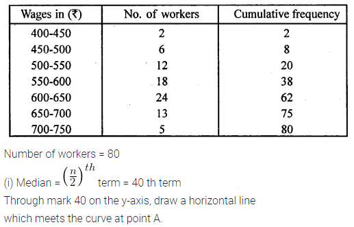 ML Aggarwal Class 10 Solutions for ICSE Maths Chapter 21 Measures of Central Tendency Ex 21.6 25