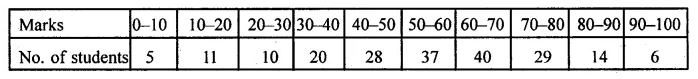 ML Aggarwal Class 10 Solutions for ICSE Maths Chapter 21 Measures of Central Tendency Ex 21.6 27