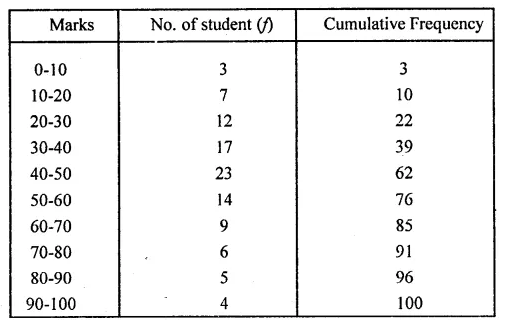 ML Aggarwal Class 10 Solutions for ICSE Maths Chapter 21 Measures of Central Tendency Ex 21.6 38