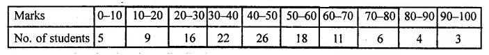 ML Aggarwal Class 10 Solutions for ICSE Maths Chapter 21 Measures of Central Tendency Ex 21.6 40