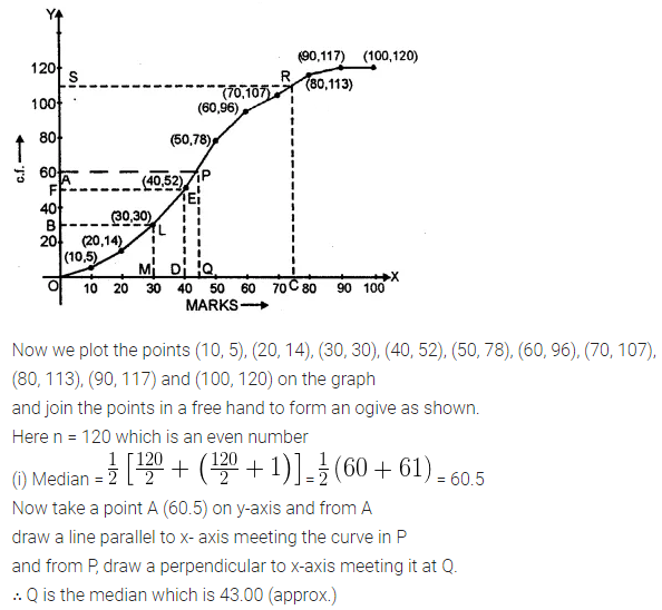 ML Aggarwal Class 10 Solutions for ICSE Maths Chapter 21 Measures of Central Tendency Ex 21.6 42