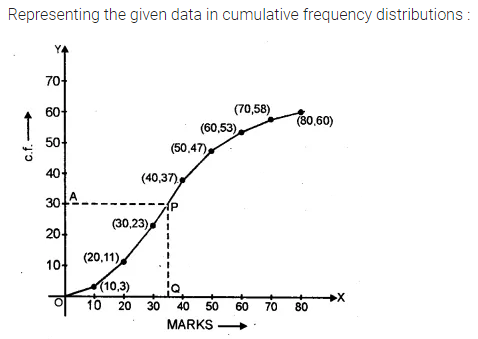 ML Aggarwal Class 10 Solutions for ICSE Maths Chapter 21 Measures of Central Tendency Ex 21.6 5