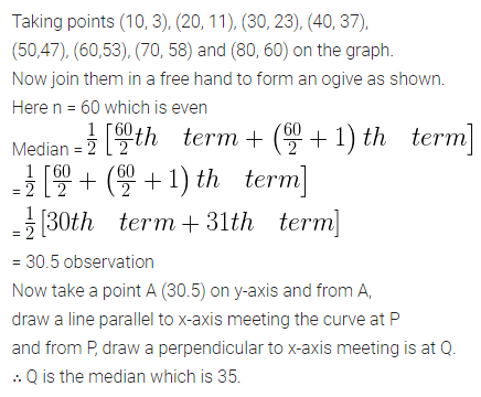 ML Aggarwal Class 10 Solutions for ICSE Maths Chapter 21 Measures of Central Tendency Ex 21.6 7