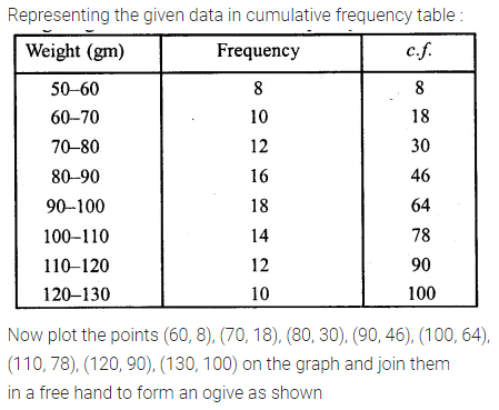ML Aggarwal Class 10 Solutions for ICSE Maths Chapter 21 Measures of Central Tendency Ex 21.6 9
