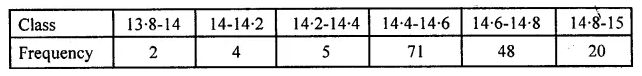 ML Aggarwal Class 10 Solutions for ICSE Maths Chapter 21 Measures of Central Tendency MCQS 12