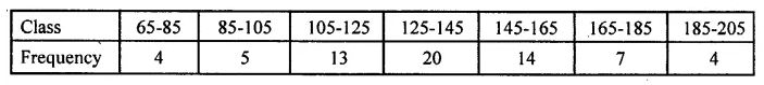 ML Aggarwal Class 10 Solutions for ICSE Maths Chapter 21 Measures of Central Tendency MCQS 20