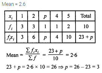 ML Aggarwal Class 10 Solutions for ICSE Maths Chapter 21 Measures of Central Tendency MCQS 5