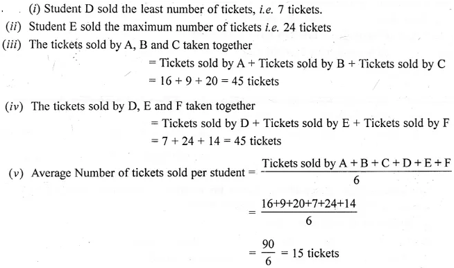 Selina Concise Mathematics Class 6 ICSE Solutions Chapter 33 Data Handling Ex 33C 21