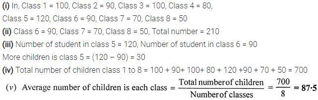 Selina Concise Mathematics Class 6 ICSE Solutions Chapter 33 Data Handling Ex 33C 22