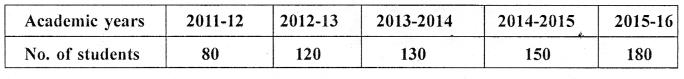 Selina Concise Mathematics Class 6 ICSE Solutions Chapter 33 Data Handling Ex 33C Q1